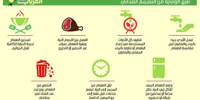 صور اسباب التسمم الغذائي , مصادر من التسمم يجب الحذر منها في حياتنا
