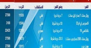 صورة تردد قناة العالم على النايل سات , نبذه عن قناة العالم